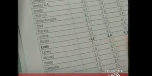 Economia al palo a Roma e nel Lazio. Il Pil in continua discesa. Alberto Civica al Tg56